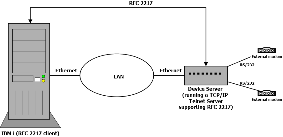 A computer is connected via Ethernet to a Device Server which runs a RFC 2217 server and it connected to multiple external modems via RS/232.